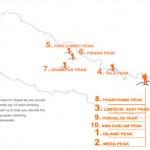Top 10 Best Climbing Peaks in Nepal - Snapshot Overview
