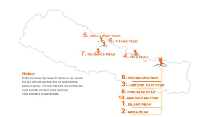 Top 10 Climbing peaks infograhics
