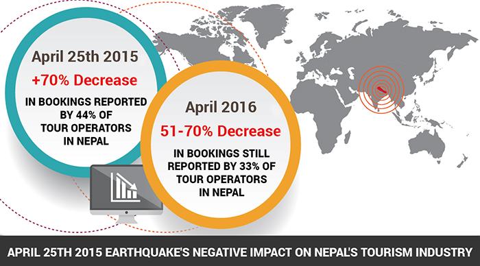 Tour Bookings in Nepal still down - Bookmundi.com