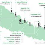 Top 12 Best Treks in Nepal - Snapshot Overview