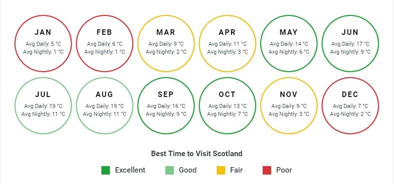 Best Time to visit Scotland Bookmundi