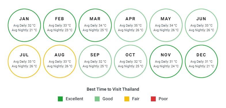 Best Time to visit Thailand Bookmundi
